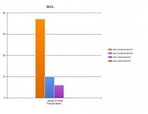 Knackpunkt Work-Life-Balance: viele Young Professionals wünschen sich mehr Freizeit -erwarten aber nicht, dass ihr Arbeitgeber ihnen diese einräumt – so eine zentrale Erkenntnis aus dem Karrierebarometer des PR Career Centers zu den Erwartungen für das Jahr 2012.