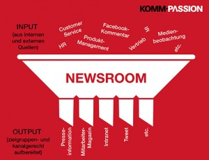 komm.passion Dossier Corporate Newsrooms