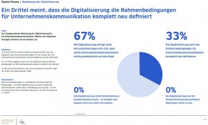 Studie Digitale Fitness der Unternehmenskommunikation