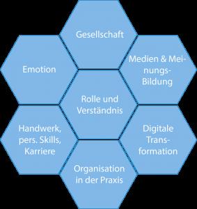 Themencluster DPRG ZukunftsForum 2017