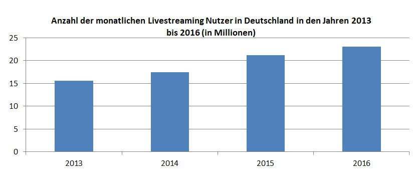 FOT_Livestreaming-Nutzer_Deutschland
