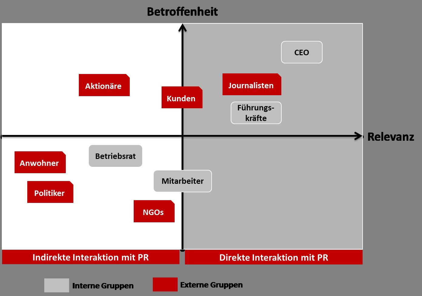 Modell Transparenz von PR_300817